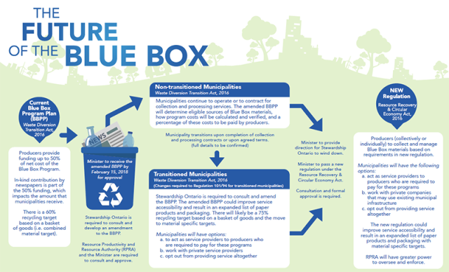 FutureofBlueBox800