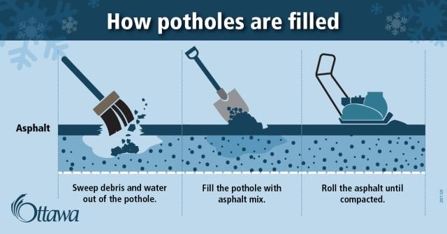 2017-129-SocialMedia-1200x630-pothole-filling-01